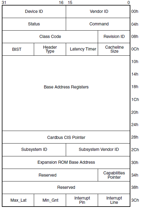 PCIE] PCIE Configuration Space – Class Code – RAYKUO'S BLOG